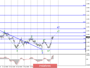 Wave analysis of EUR/USD and GBP/USD on June 5. Euro and pound continue to grow thanks to the \