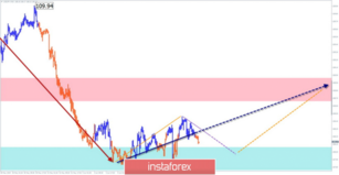 Simplified wave analysis and forecast for USD/JPY and AUD/USD on June 6