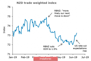 Markets grow due to lower tensions but  will not help NZD and AUD
