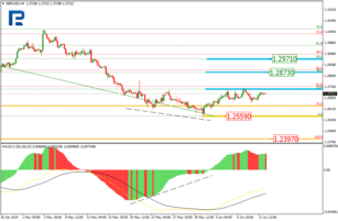 Fibonacci Retracements Analysis 12.06.2019 (GBPUSD, EURJPY)
