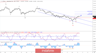 Elliott wave analysis of EUR/JPY for June 12 - 2019