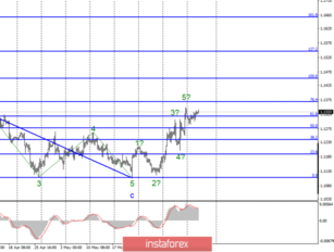 Technical analysis for EUR/USD and GBP/USD on June 12. The euro is preparing for a more complex upward trend