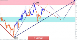 Simplified wave analysis and forecast for GBP/USD and USD/JPY on June 12