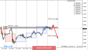 Control zones for USD/CHF pair on 13.06.19