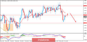 USDCAD: USD gains to sustain further over CAD? June 13, 2019