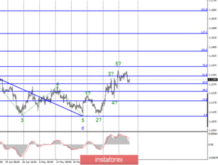 Wave analysis of EUR / USD and GBP / USD for June 13. British Parliament did not support Labor