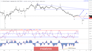 Elliott wave analysis of GBP/JPY for June 13 - 2019