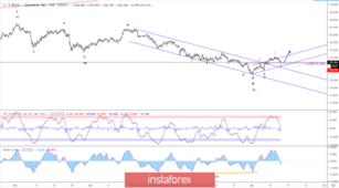 Elliott wave analysis of EUR/JPY for June 13 - 2019