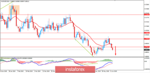 AUDUSD: AUD to firm amid better Employment Reports? June 13, 2019