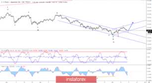 Elliott wave analysis of EUR/JPY for June 14, 2019