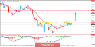 USD/CHF: USD to regain momentum above 0.9950? June 14, 2019