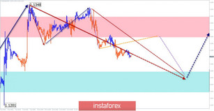 Simplified wave analysis and forecast for EUR/USD, USD/JPY, and GBP/JPY on June 14
