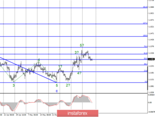 Wave analysis of EUR / USD and GBP / USD for June 14. Speech by Mark Carney could put pressure on the pair pound-dollar