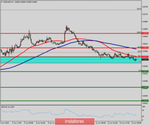 Technical analysis of NZD/USD for May 14, 2019