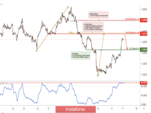 USD/CAD approaching resistance, potential reversal!