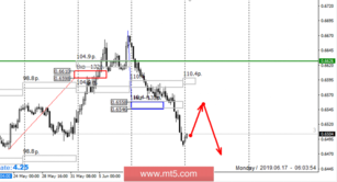 Control zones for NZD/USD pair on 06/17/19