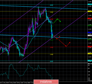 "Overview of EUR/USD on June 17. The forecast for the ""Regression Channels"". The bears once again dominate the market"