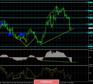 analiza euro forex