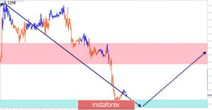 Simplified wave analysis and forecast for EUR/USD, USD/JPY, and AUD/USD on June 17
