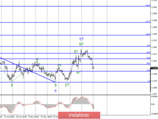 Wave analysis for EUR / USD and GBP / USD pairs on June 17. The US Retail sales and industrial production pleasantly surprised traders