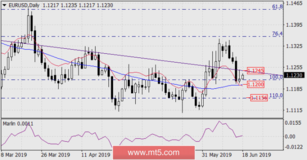 Forecast for EUR/USD for June 18, 2019