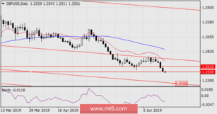 Forecast for GBP/USD for June 18, 2019
