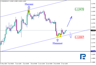Japanese Candlesticks Analysis 18.06.2019 (EURUSD, USDJPY)