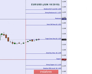 Technical analysis: Important intraday Level For EUR/USD, June 18,2019