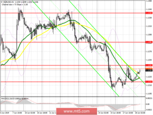 EUR/USD: plan for the European session on June 18. For continued growth, a breakthrough of 1.1245 is needed