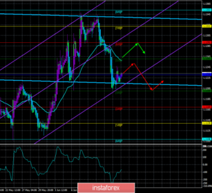 Overview of EUR/USD on June 18th The forecast for the \