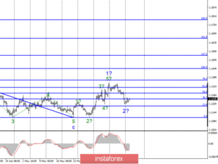 Wave analysis of EUR/USD and GBP/USD on June 18. Markets are waiting for the speech of Draghi and EU inflation data