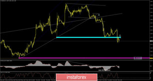 EUR/USD analysis for June 18,2019