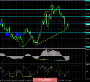 Forecast for EUR/USD and GBP/USD on June 18. A strong bullish divergence has helped the euro