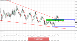 EURUSD under pressure with bears under control of the trend