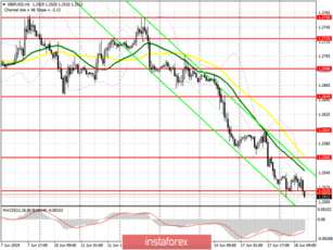 GBP/USD: plan for the US session on June 18. The pound is preparing for further decline