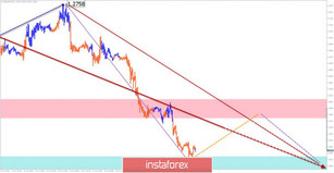 Simplified wave analysis and forecast for GBP/USD, USD/CHF, and AUD/USD on June 18