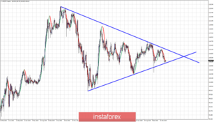 USDJPY at major triangle support