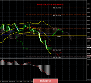GBP/USD. June 18th. Results of the day. Pound sterling does not need news to continue falling