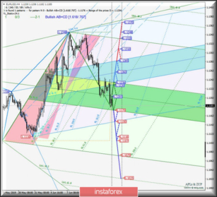 EUR / USD h4 vs USD / JPY h4 vs EUR / JPY. Comprehensive analysis of traffic options from June 19, 2019. Analysis of APLs & ZUP