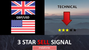 GBP/USD  near resistance,  a drop is possible!