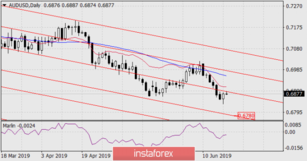 Forecast for AUD / USD pair on June 19, 2019