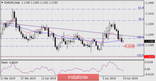 Forecast for EUR/USD for June 19, 2019