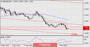Forecast for GBP/USD for June 19, 2019