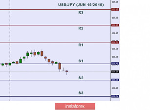 Technical analysis: Important intraday level for USD/JPY, June 19,2019