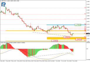 Fibonacci Retracements Analysis 19.06.2019 (GBPUSD, EURJPY)