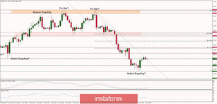 Technical analysis of GBP/USD for 19/06/2019: