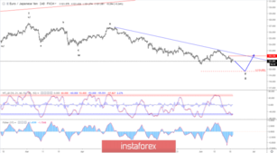 Elliott wave analysis of EUR/JPY for June 19 - 2019