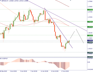 GBP/USD tries to recover