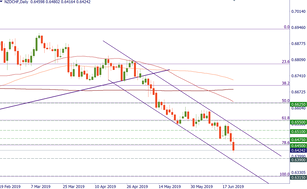 NZD/CHF is in a downtrend