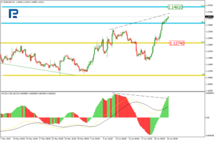 Fibonacci Retracements Analysis 25.06.2019 (EURUSD, USDJPY)
